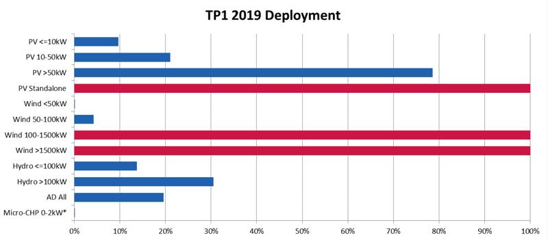 TPI 2019 Deployment